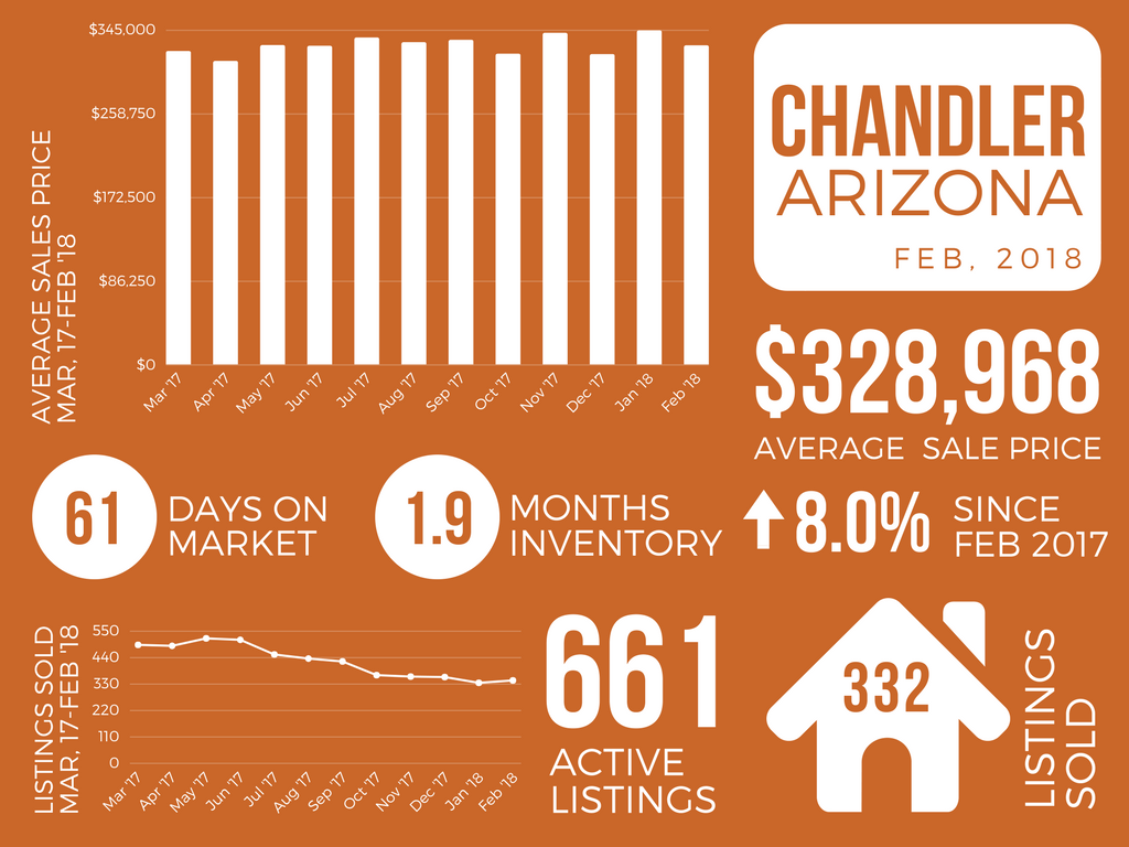 Chandler_February 2018 Real Estate Market Report