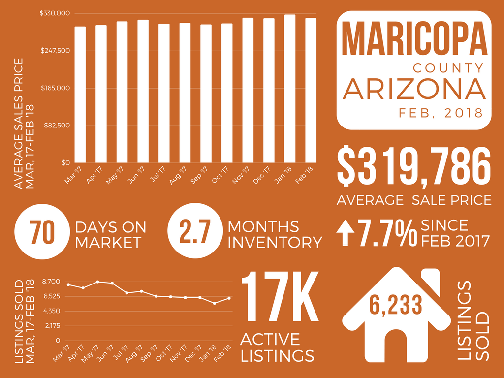 Maricopa County_February 2018 Real Estate Market Report
