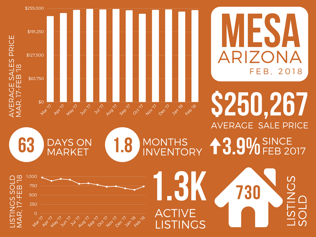 Mesa_February 2018 Real Estate Market Report