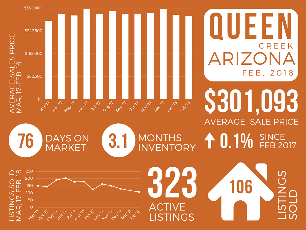 Queen Creek_February 2018 Real Estate Market Report