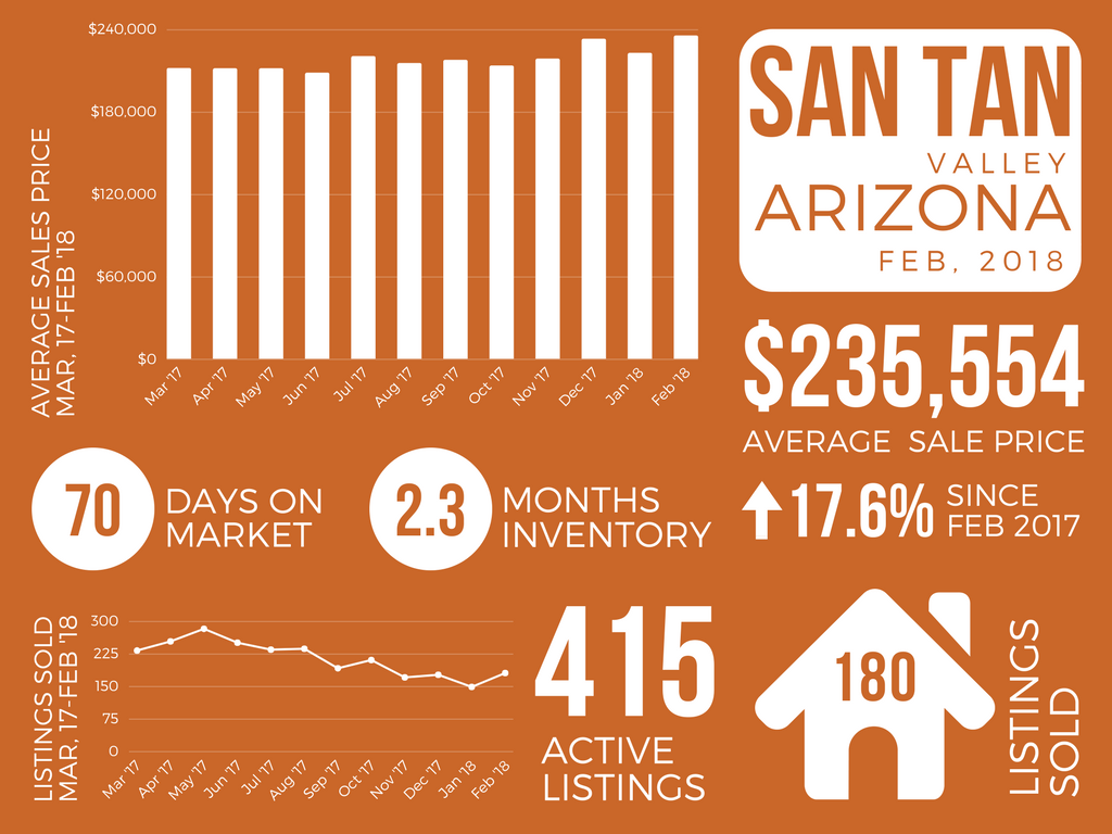 San Tan Valley_February 2018 Real Estate Market Report