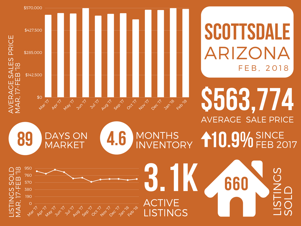 Scottsdale_February 2018 Real Estate Market Report