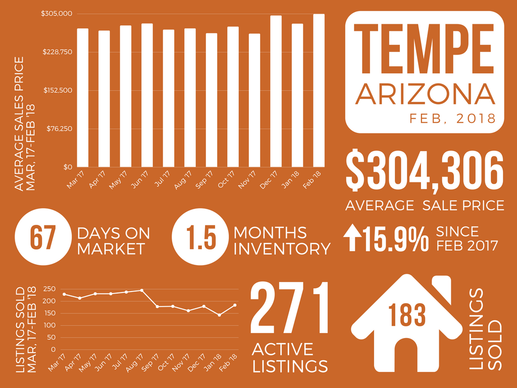 Tempe_February 2018 Real Estate Market Report