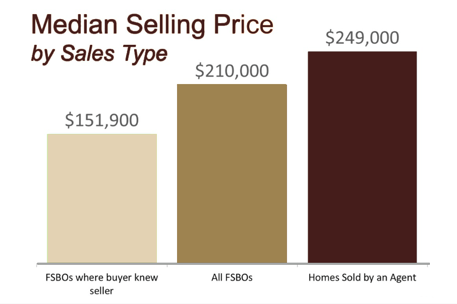 AzExp FSBO Sales Price Graphic